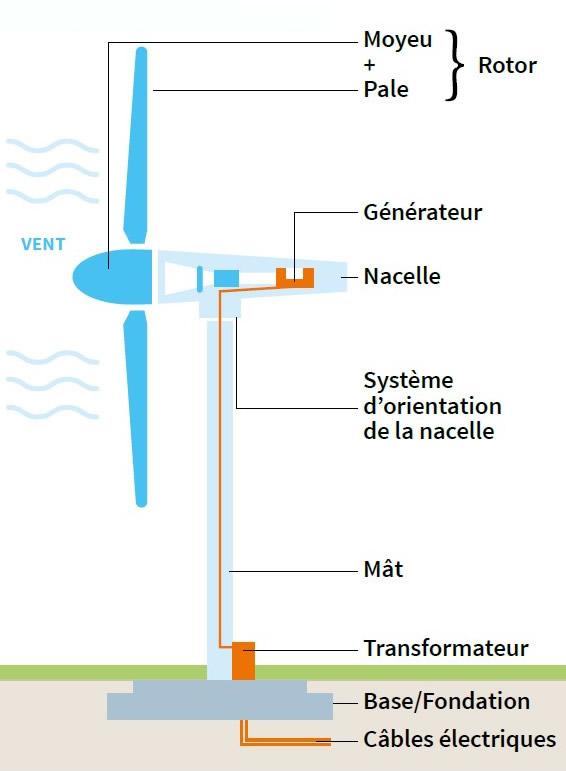 Les composants d'une éolienne