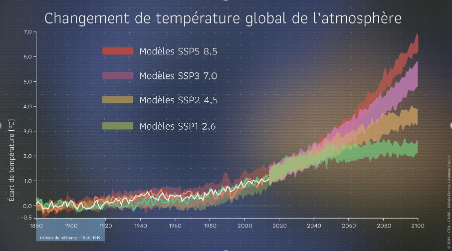 +7°C en 2100 ...